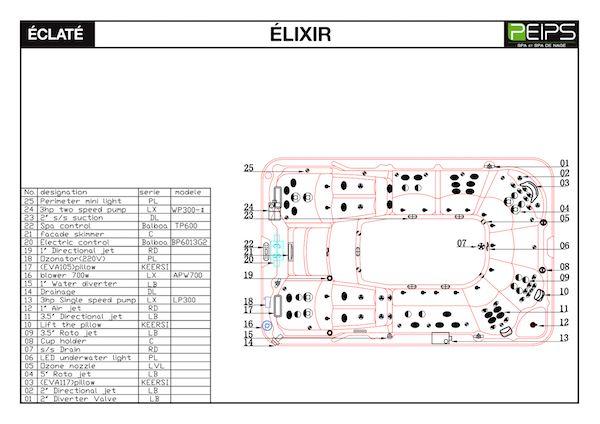 SPA-PEIPS-liste et emplacements des-jets-et-leds-ELIXIR